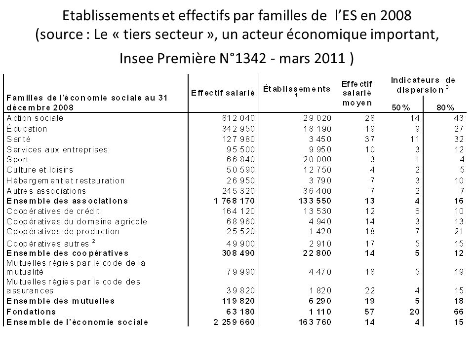 Etablissements et effectifs par familles de l'ES en 2008 (source : Le « tiers secteur », un acteur économique important, Insee Première N°1342 - mars 2011 )