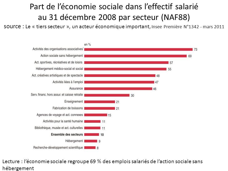 Part de l'économie sociale dans l'effectif salarié au 31 décembre 2008 par secteur (NAF88) source : Le « tiers secteur », un acteur économique important, Insee Première N°1342 - mars 2011
