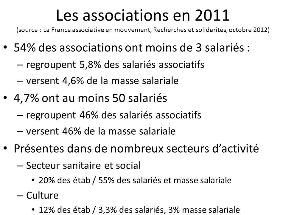 Les associations en 2011 (source : La France associative en mouvement, Recherches et solidarités, octobre 2012)