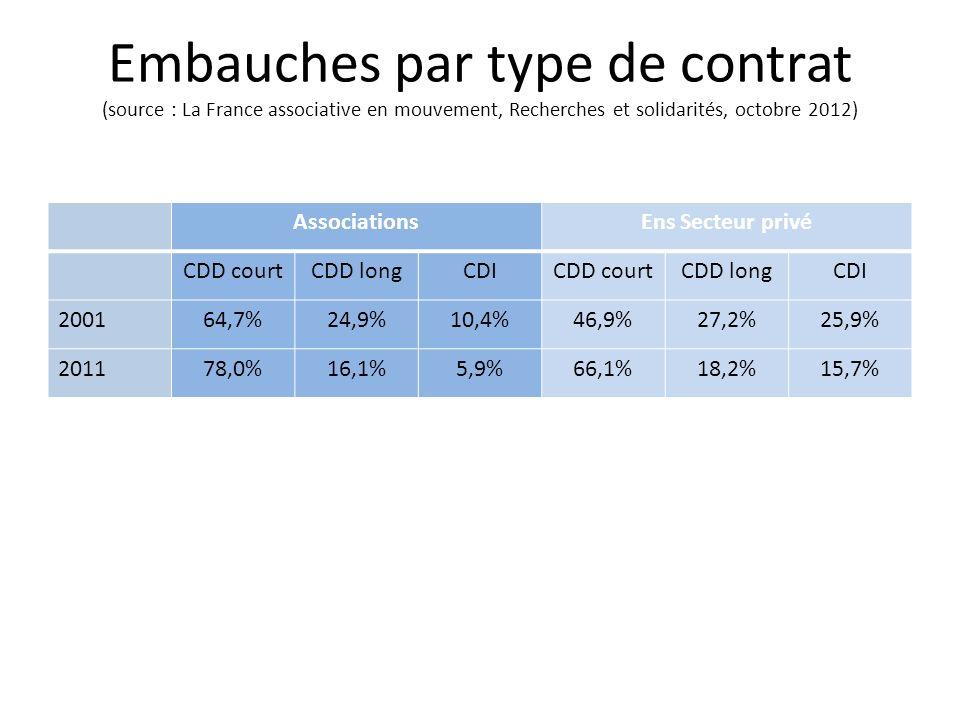 Embauches par type de contrat (source : La France associative en mouvement, Recherches et solidarités, octobre 2012)