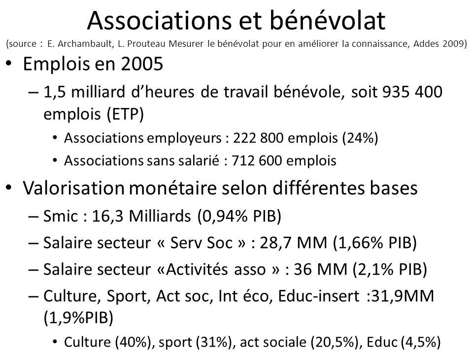 Associations et bénévolat (source : E. Archambault, L