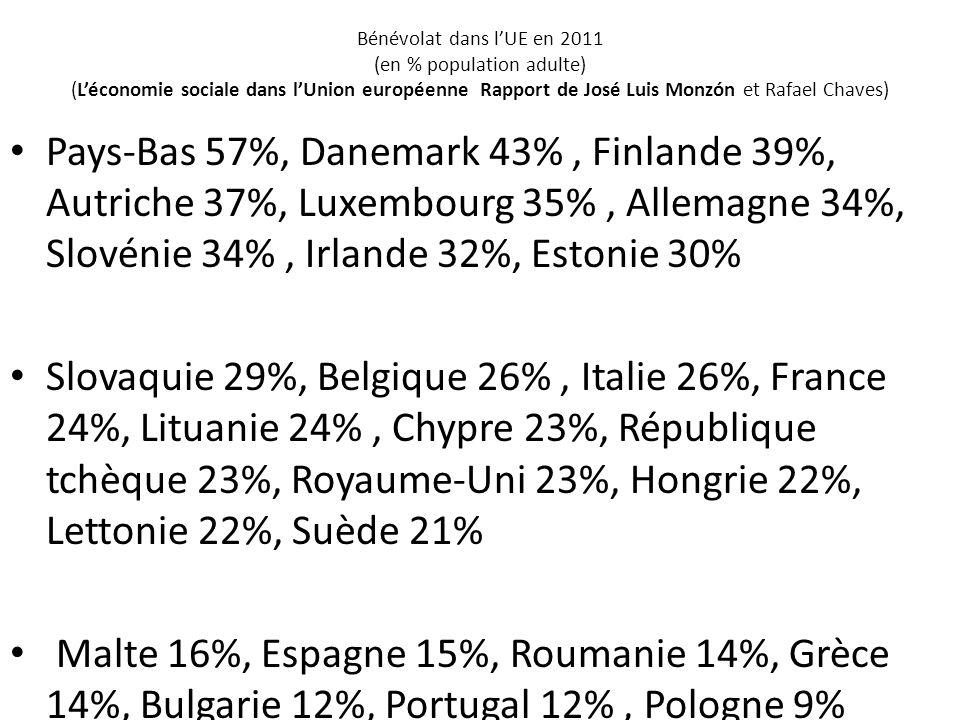 Bénévolat dans l'UE en 2011 (en % population adulte) (L'économie sociale dans l'Union européenne Rapport de José Luis Monzón et Rafael Chaves)