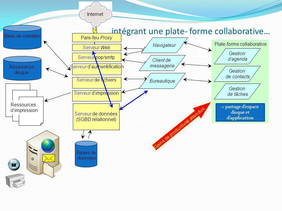 … intégrant une plate- forme collaborative…