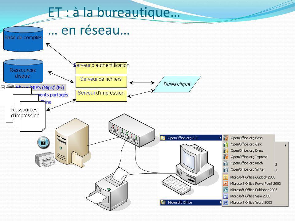 ET : à la bureautique… … en réseau…