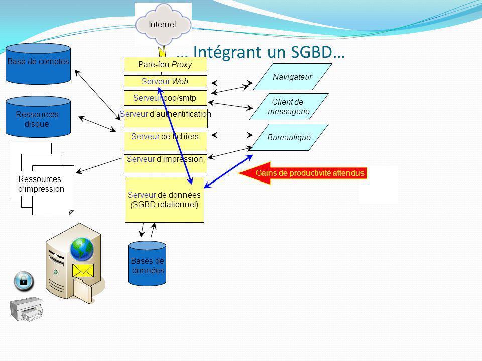 … Intégrant un SGBD… Internet Base de comptes Pare-feu Proxy