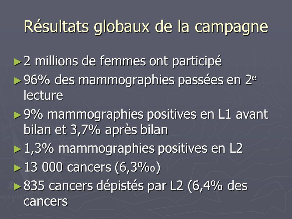 Résultats globaux de la campagne