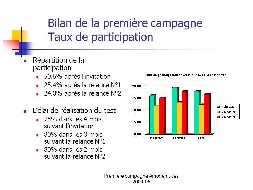 Bilan de la première campagne Taux de participation