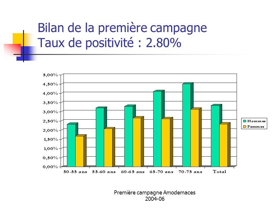 Bilan de la première campagne Taux de positivité : 2.80%