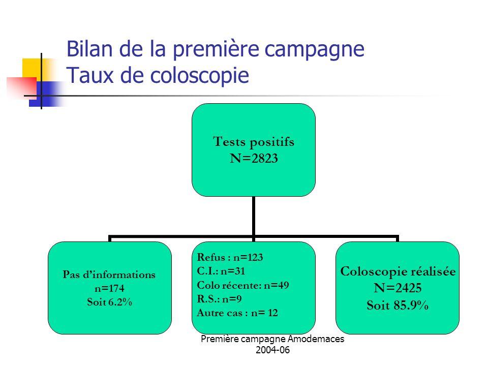 Bilan de la première campagne Taux de coloscopie