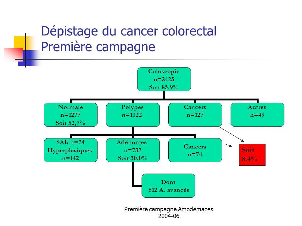 Dépistage du cancer colorectal Première campagne