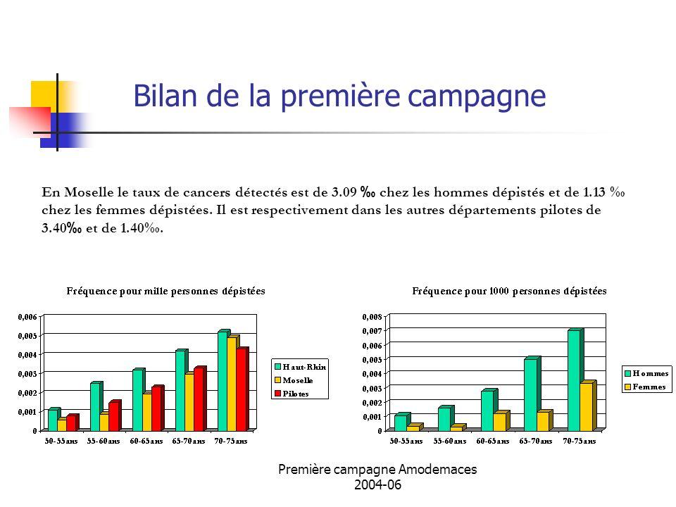 Bilan de la première campagne