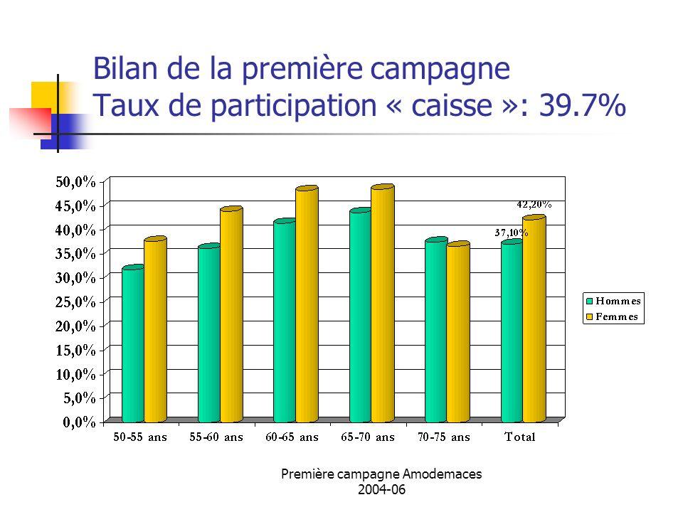 Bilan de la première campagne Taux de participation « caisse »: 39.7%