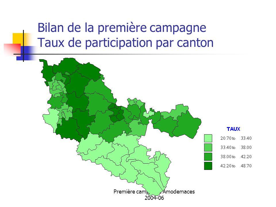Bilan de la première campagne Taux de participation par canton