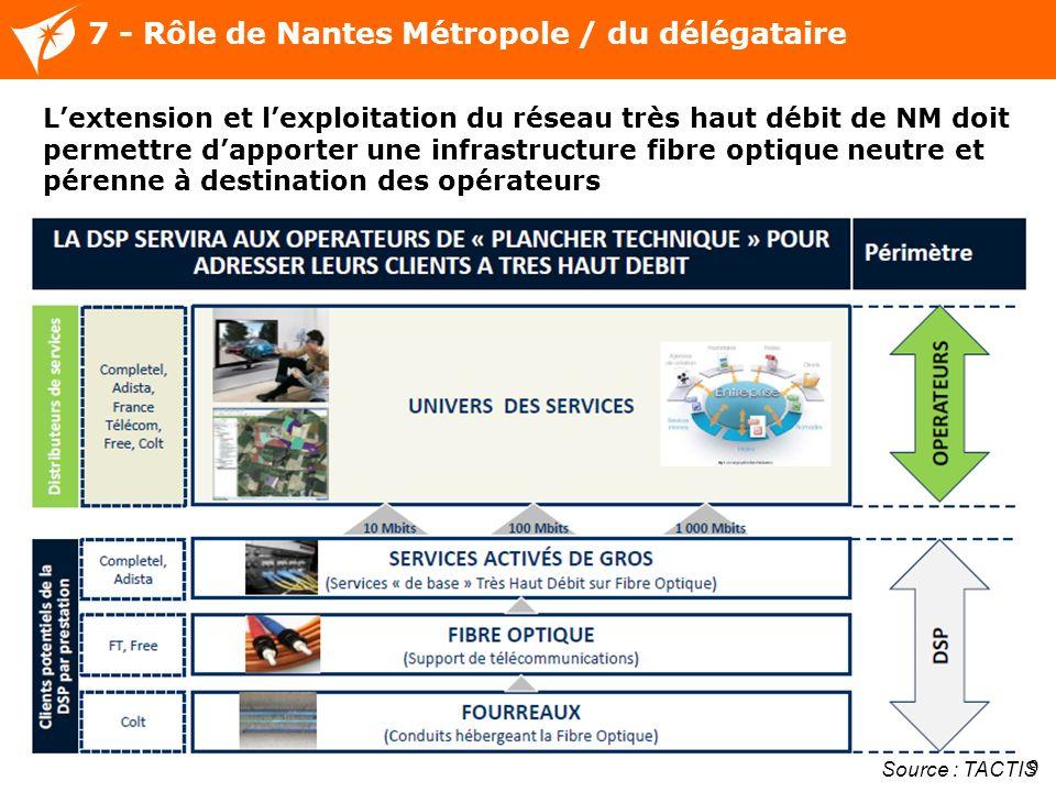7 - Rôle de Nantes Métropole / du délégataire