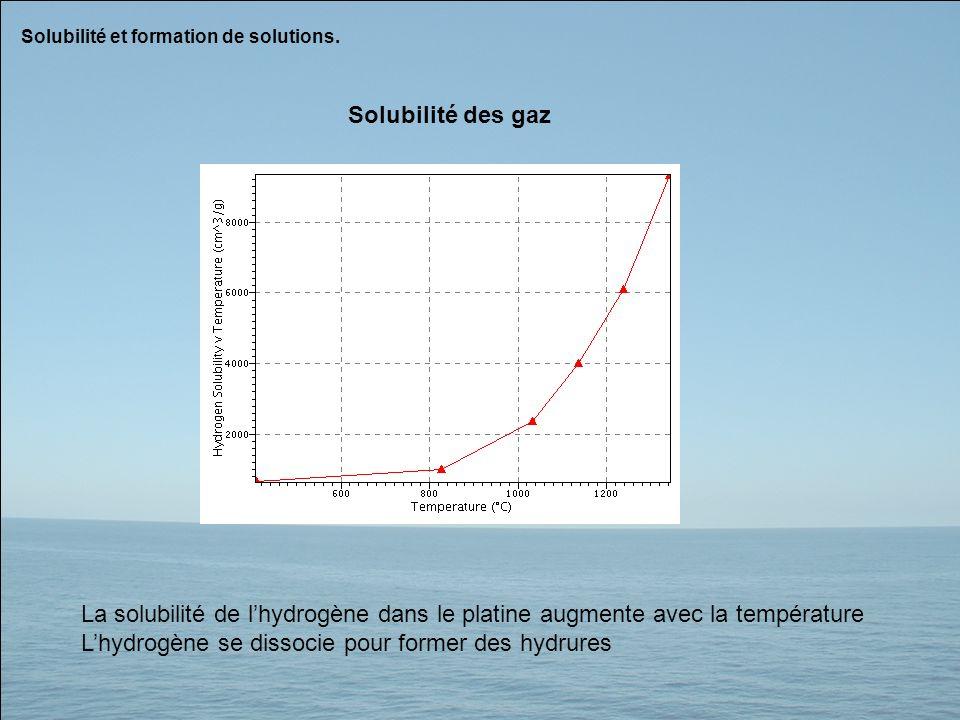 L'hydrogène se dissocie pour former des hydrures