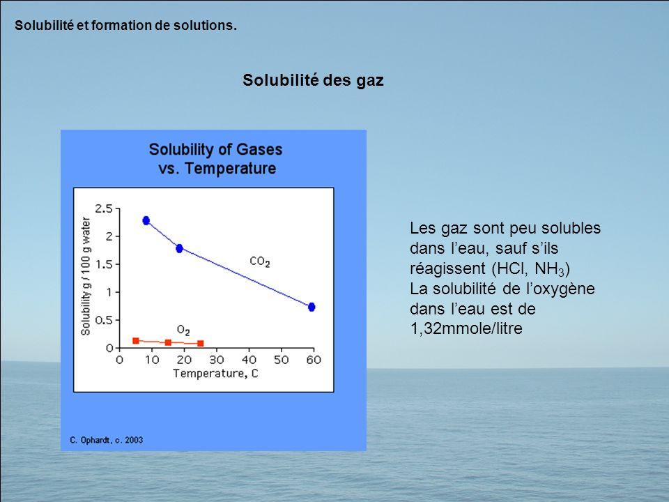 Les gaz sont peu solubles dans l'eau, sauf s'ils réagissent (HCl, NH3)