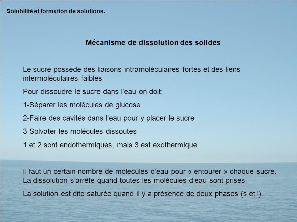 Mécanisme de dissolution des solides