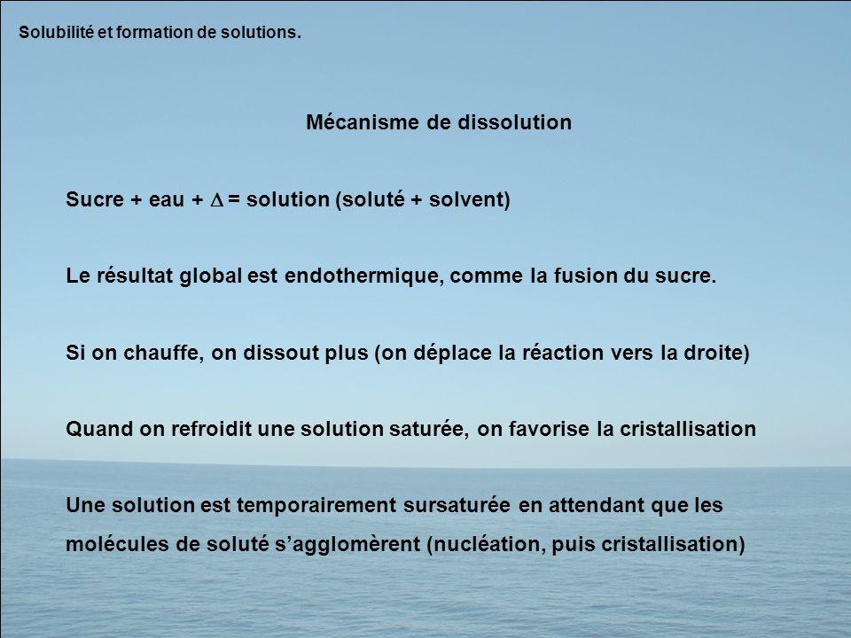 Mécanisme de dissolution