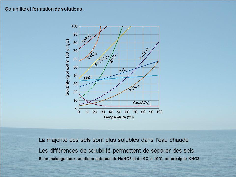 La majorité des sels sont plus solubles dans l'eau chaude