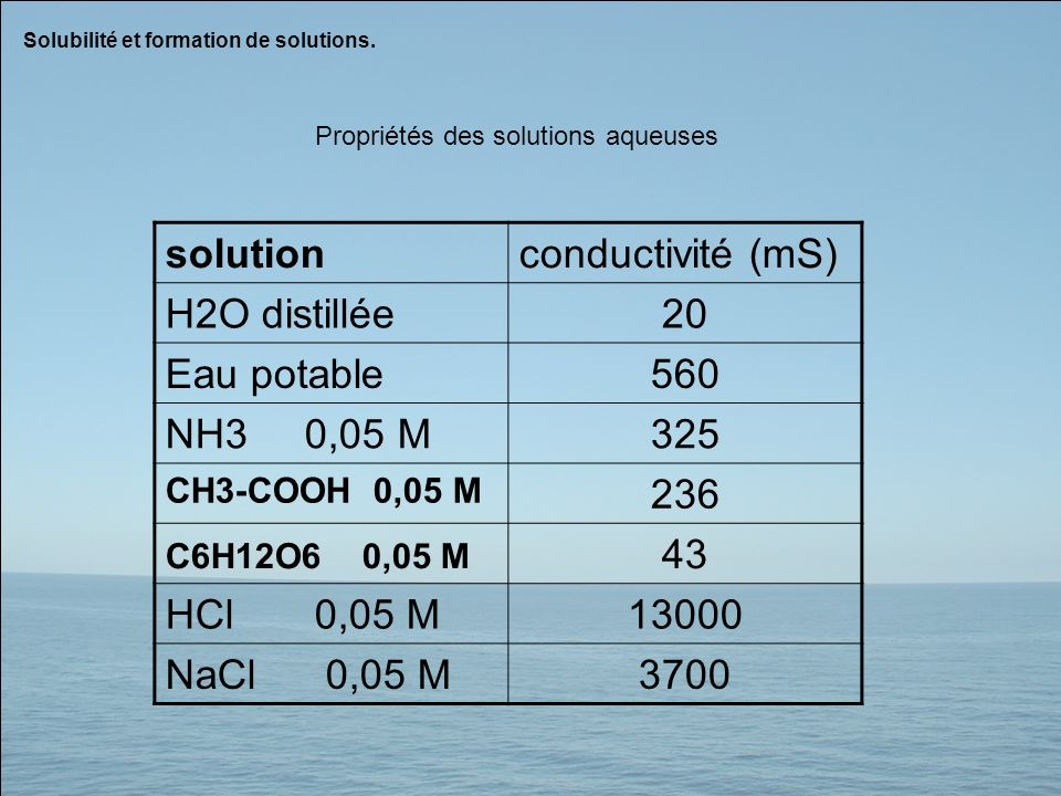solution conductivité (mS) H2O distillée 20 Eau potable 560 NH3 0,05 M