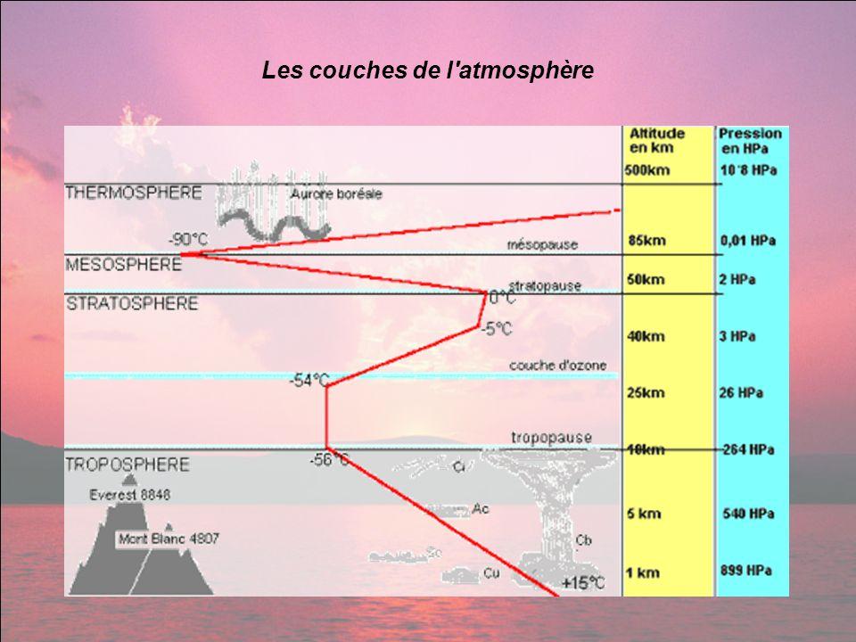 Les couches de l atmosphère