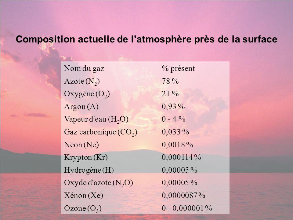 Composition actuelle de l atmosphère près de la surface