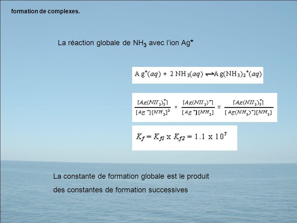 La réaction globale de NH3 avec l'ion Ag+