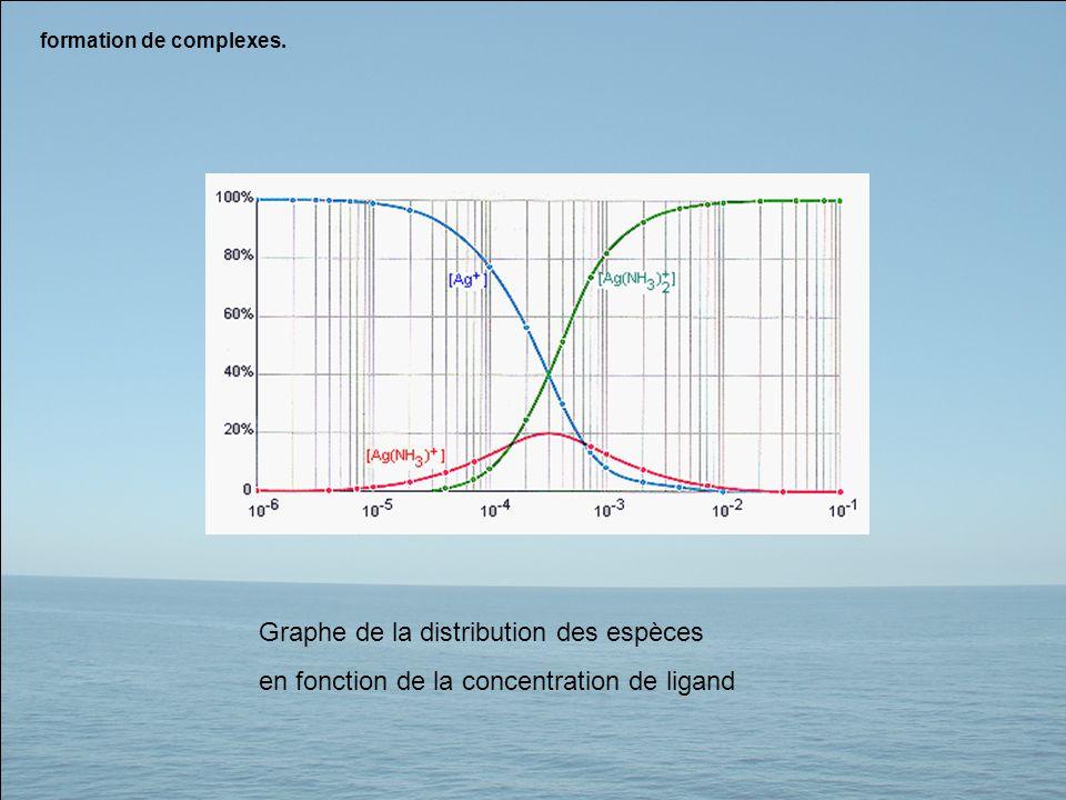Graphe de la distribution des espèces
