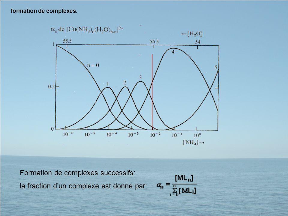 Formation de complexes successifs: