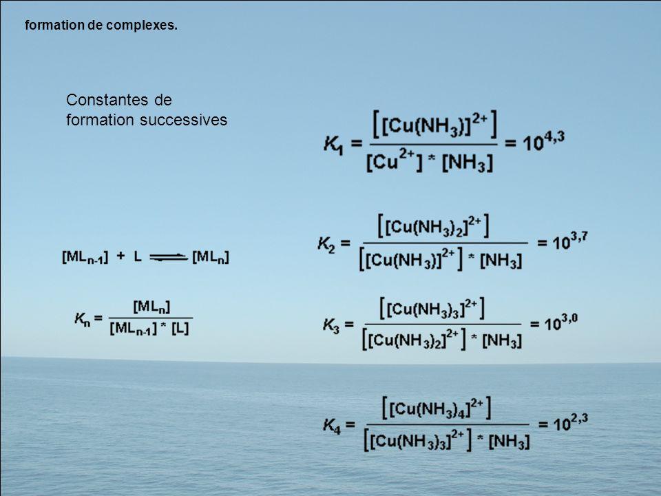 Constantes de formation successives