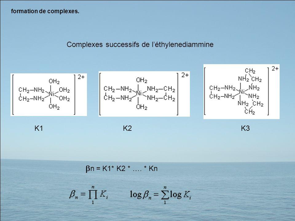 bn = K1* K2 * …. * Kn Complexes successifs de l'éthylenediammine