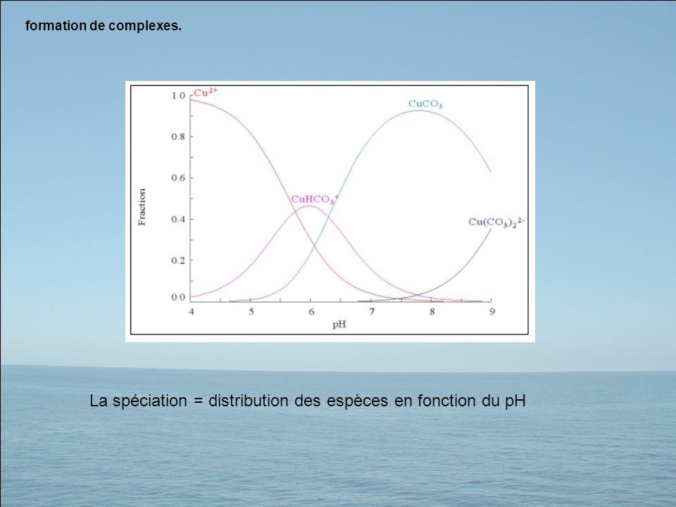 La spéciation = distribution des espèces en fonction du pH