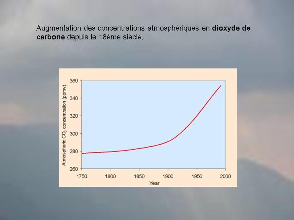 Augmentation des concentrations atmosphériques en dioxyde de carbone depuis le 18ème siècle.