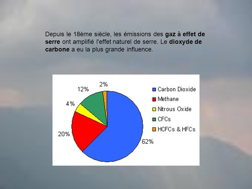 Depuis le 18ème siècle, les émissions des gaz à effet de serre ont amplifié l effet naturel de serre.