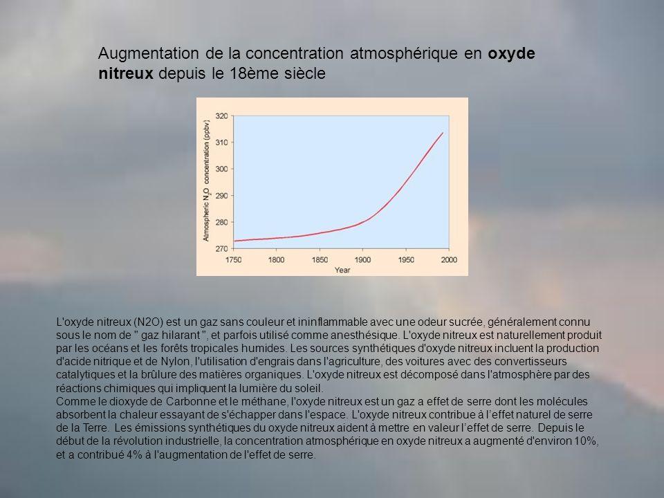 Augmentation de la concentration atmosphérique en oxyde nitreux depuis le 18ème siècle