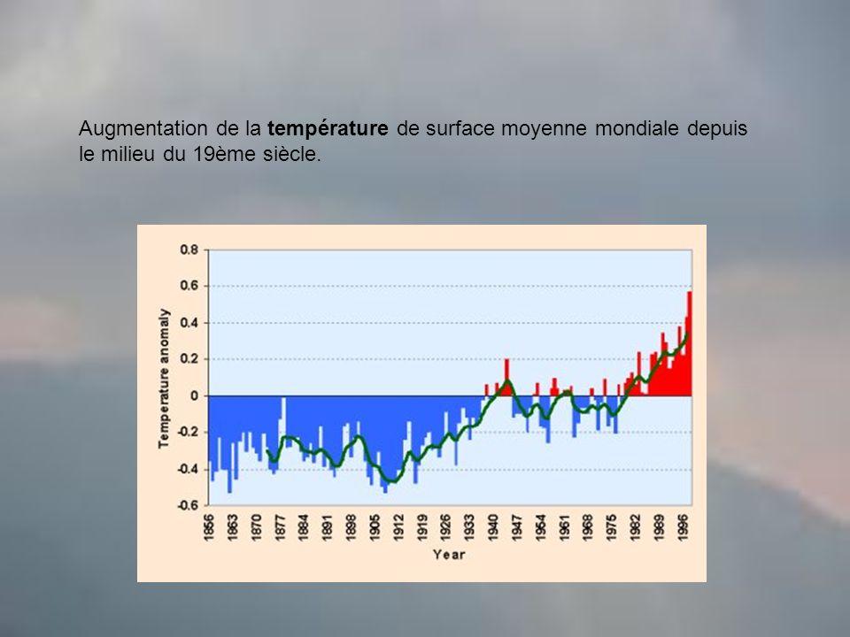Augmentation de la température de surface moyenne mondiale depuis le milieu du 19ème siècle.
