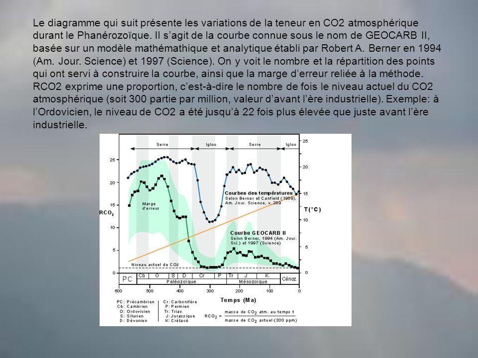 Le diagramme qui suit présente les variations de la teneur en CO2 atmosphérique durant le Phanérozoïque. Il s'agit de la courbe connue sous le nom de GEOCARB II, basée sur un modèle mathémathique et analytique établi par Robert A. Berner en 1994 (Am. Jour. Science) et 1997 (Science). On y voit le nombre et la répartition des points qui ont servi à construire la courbe, ainsi que la marge d'erreur reliée à la méthode. RCO2 exprime une proportion, c'est-à-dire le nombre de fois le niveau actuel du CO2 atmosphérique (soit 300 partie par million, valeur d'avant l'ère industrielle). Exemple: à l'Ordovicien, le niveau de CO2 a été jusqu'à 22 fois plus élevée que juste avant l'ère industrielle.