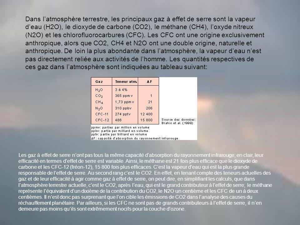 Dans l'atmosphère terrestre, les principaux gaz à effet de serre sont la vapeur d'eau (H2O), le dioxyde de carbone (CO2), le méthane (CH4), l'oxyde nitreux (N2O) et les chlorofluorocarbures (CFC). Les CFC ont une origine exclusivement anthropique, alors que CO2, CH4 et N2O ont une double origine, naturelle et anthropique. De loin la plus abondante dans l'atmosphère, la vapeur d'eau n'est pas directement reliée aux activités de l'homme. Les quantités respectives de ces gaz dans l'atmosphère sont indiquées au tableau suivant: