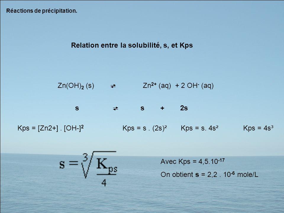 Relation entre la solubilité, s, et Kps