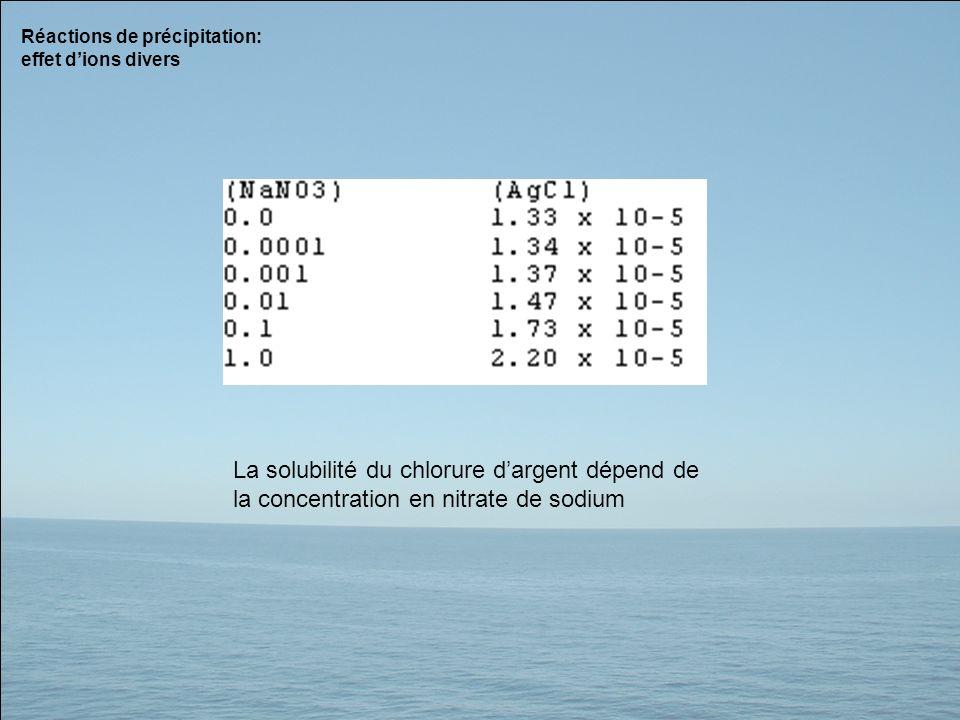 Réactions de précipitation: effet d'ions divers