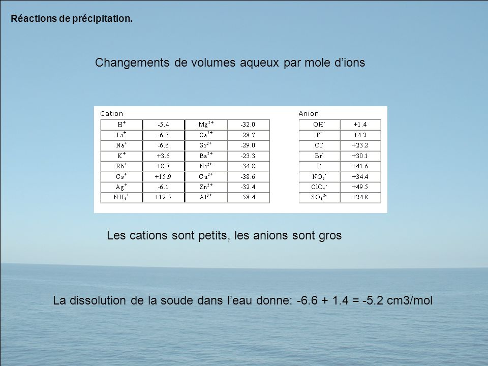 Changements de volumes aqueux par mole d'ions