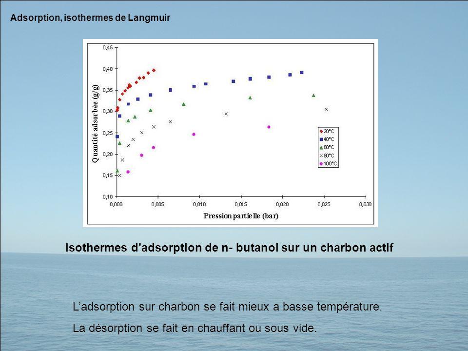 Isothermes d adsorption de n- butanol sur un charbon actif