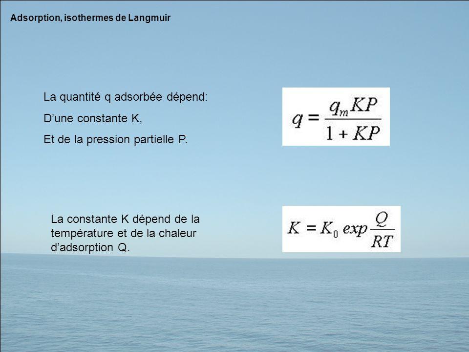 La quantité q adsorbée dépend: D'une constante K,