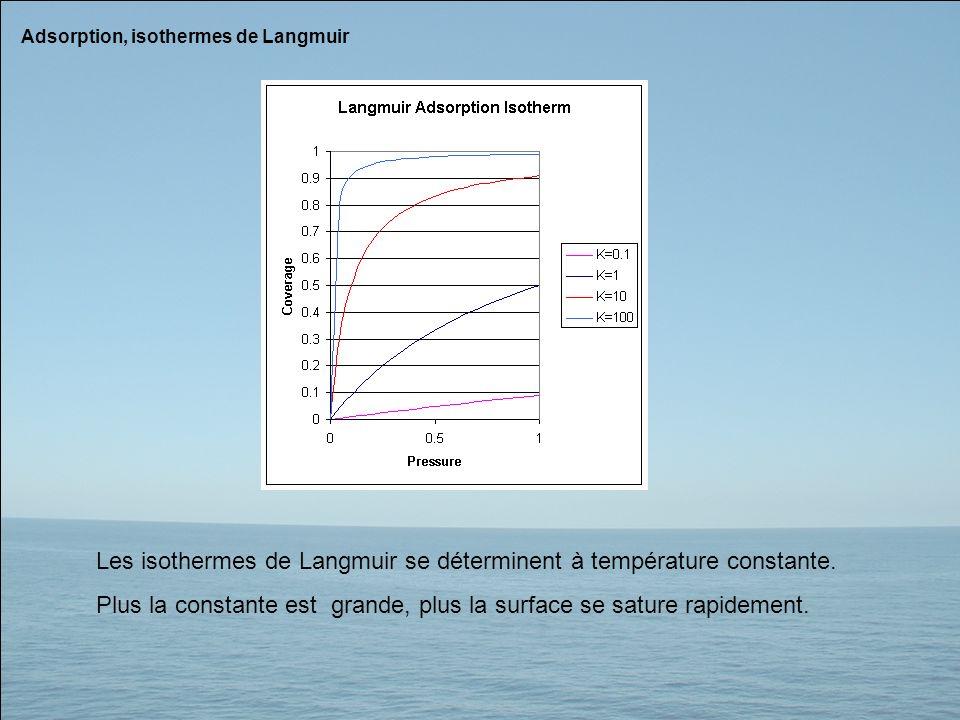 Les isothermes de Langmuir se déterminent à température constante.