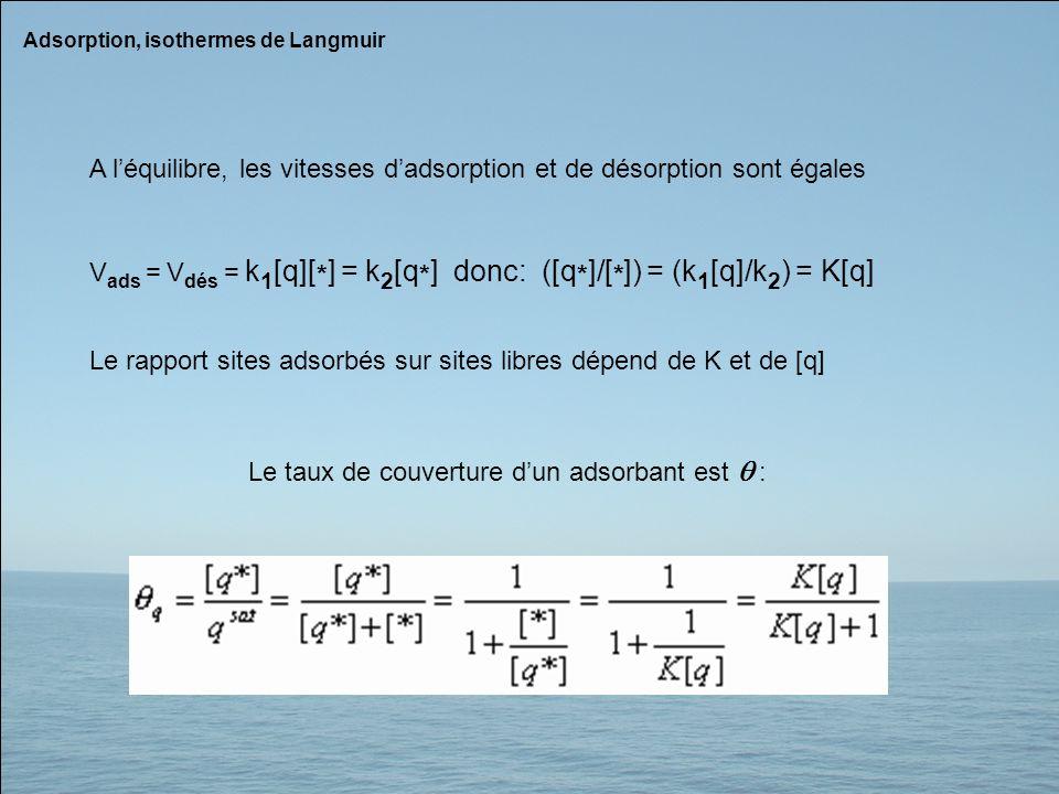 A l'équilibre, les vitesses d'adsorption et de désorption sont égales