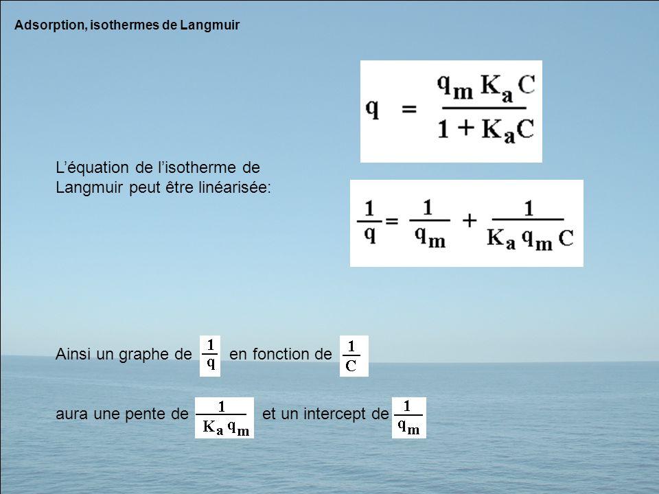 L'équation de l'isotherme de Langmuir peut être linéarisée: