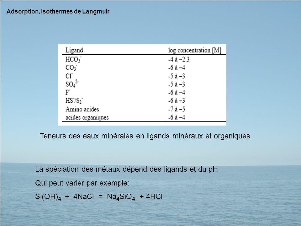 Teneurs des eaux minérales en ligands minéraux et organiques