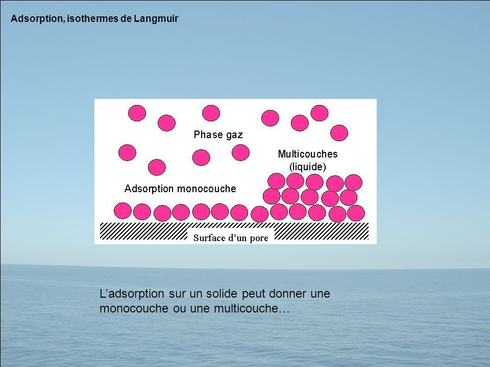 Adsorption, isothermes de Langmuir