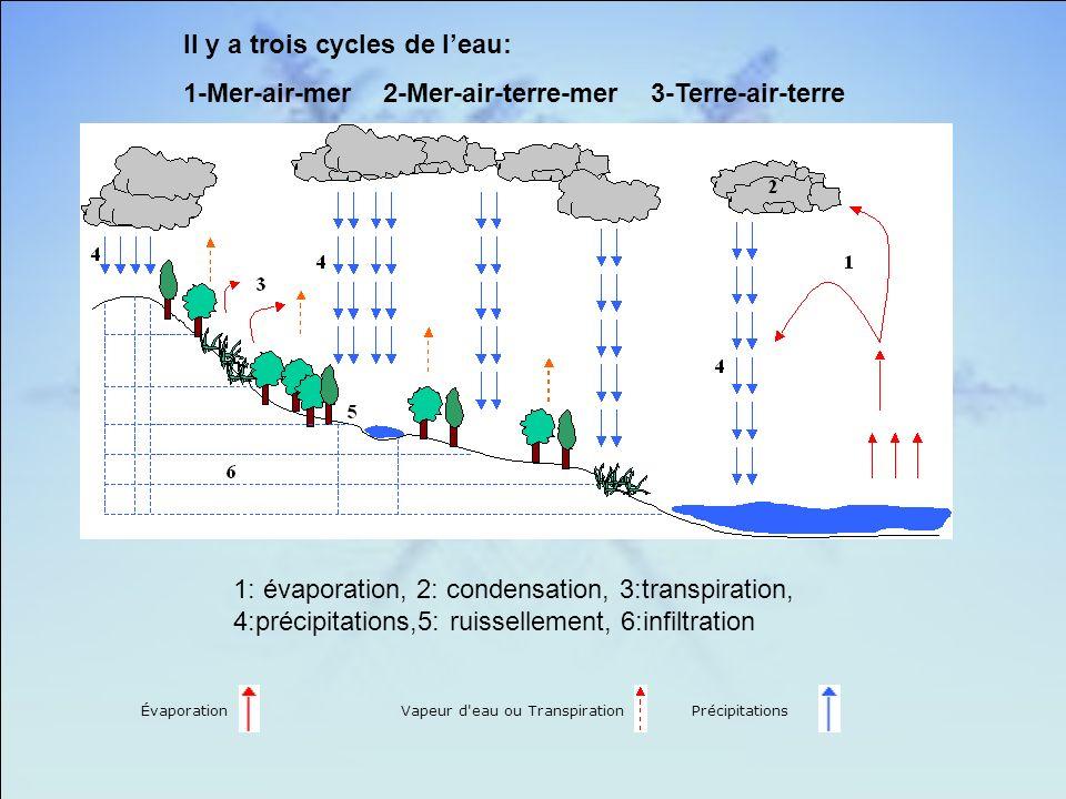 Il y a trois cycles de l'eau: