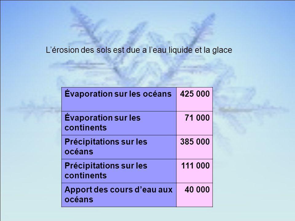 L'érosion des sols est due a l'eau liquide et la glace
